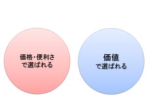 商売2つのパターン